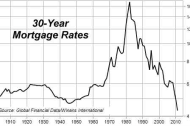 30 Year Rate History